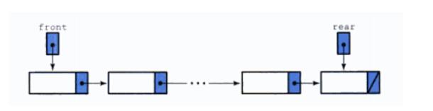 队列的链式描述