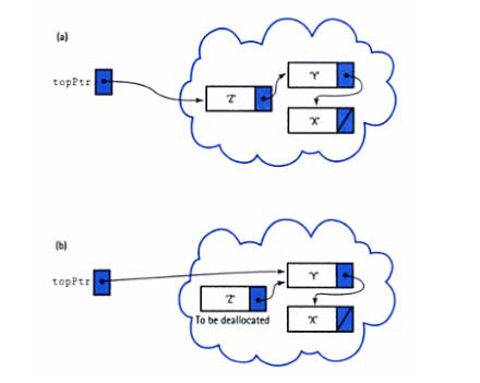 链式栈的出栈方式