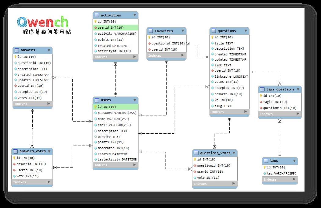 数据库 Scheme 图
