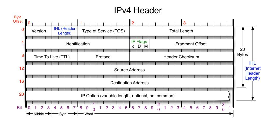 IP 报文结构