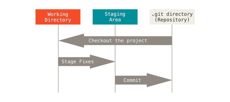 Git 的三个区域