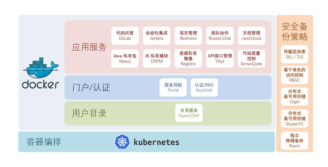开发协作平台总体架构图