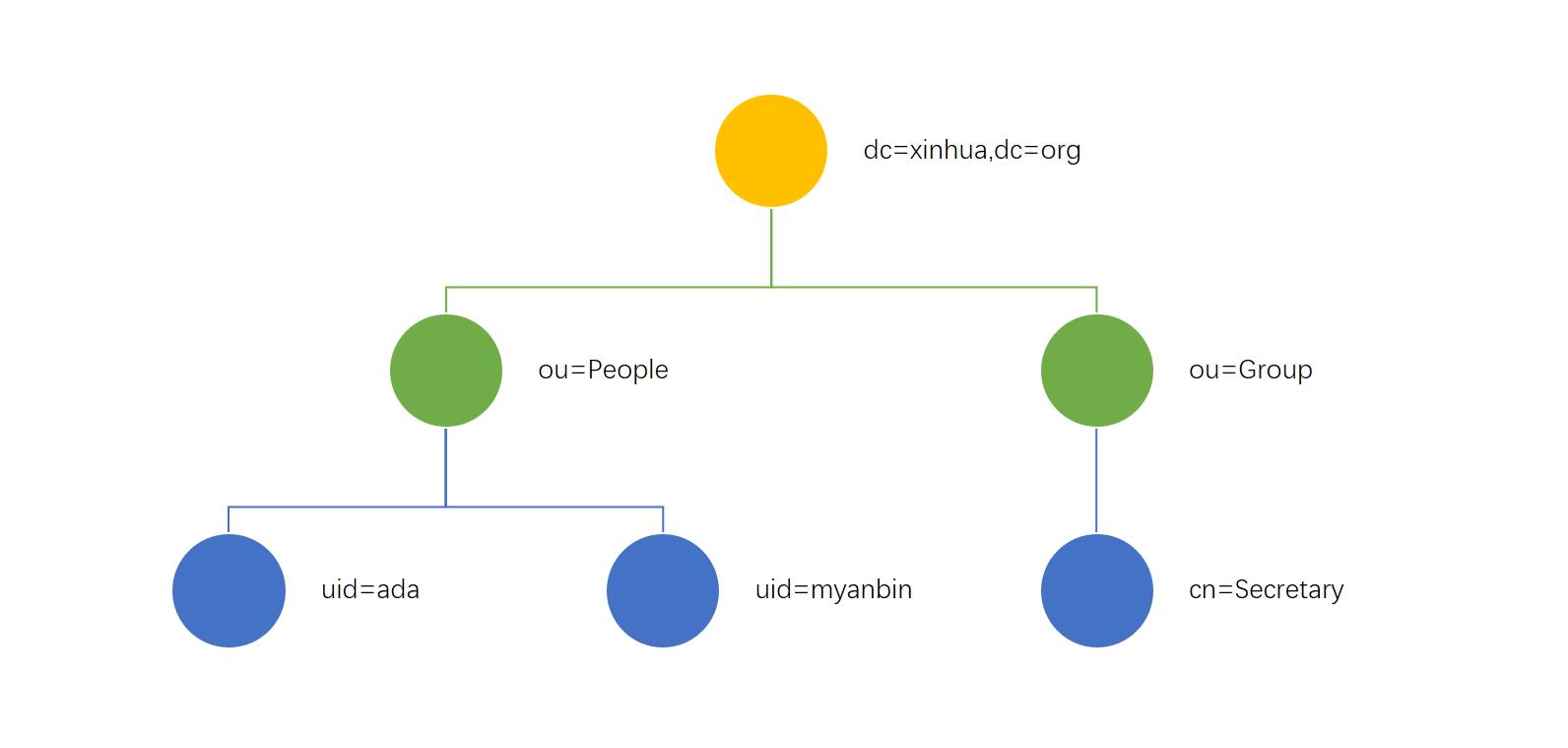 一个典型的 LDAP 目录树