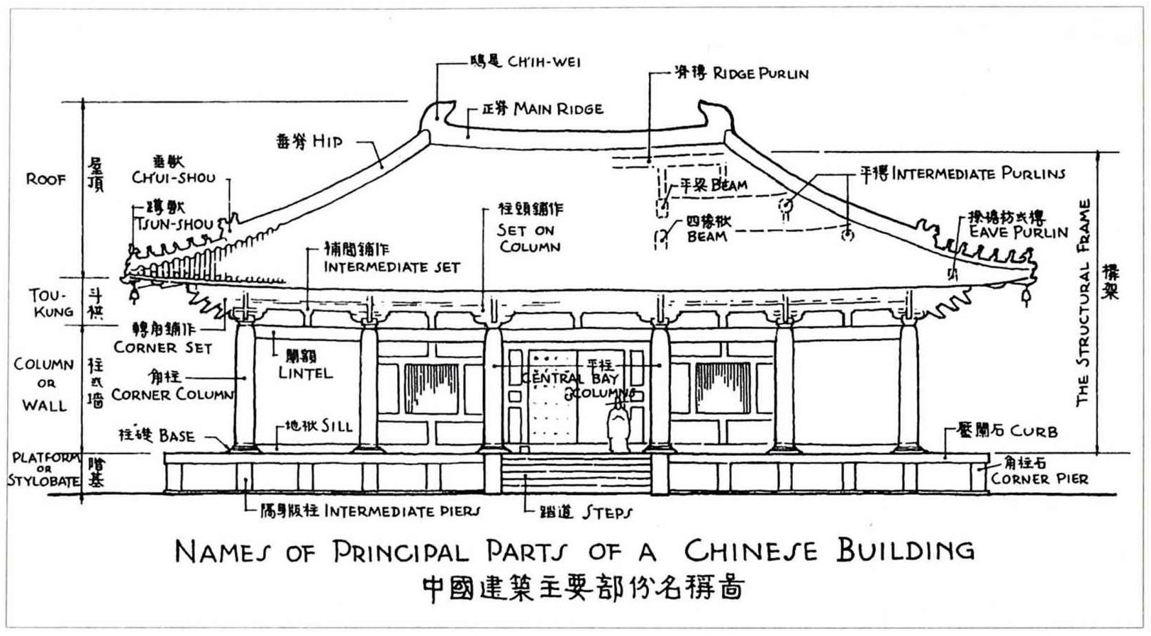 中国传统建筑立面图